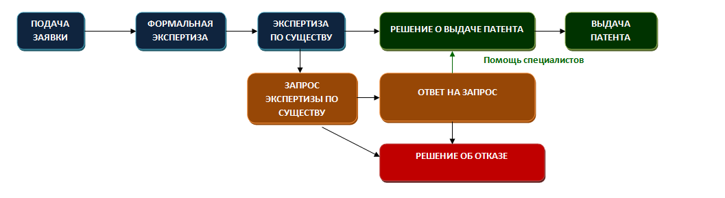 Patent of the Russian Federation for Invention | Ineureka